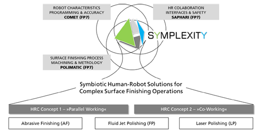 Symplexity excellence